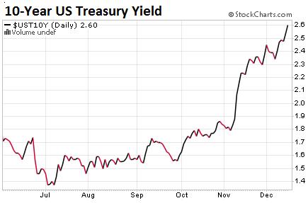 tnotes-us-treasury-10-yr-yield-2016-12-15